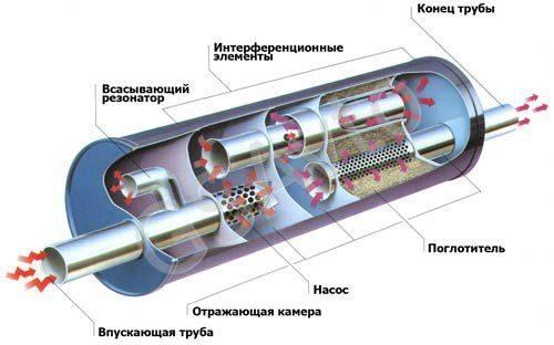 Схема глушителя банки