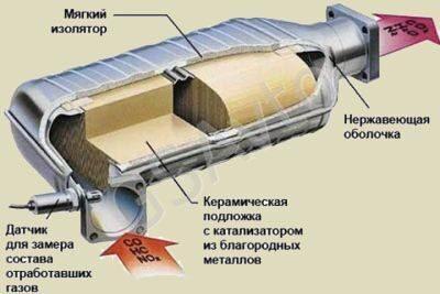 фото катализатор автомобильный